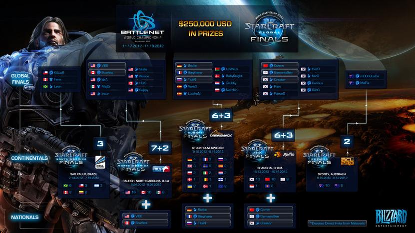 Esta es la lista de los 32 jugadores que competirán en la final de StarCraft II
