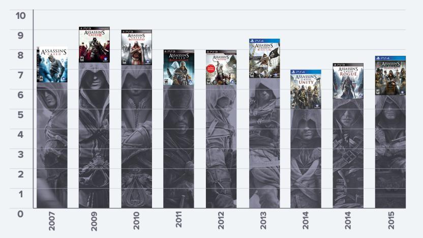 La calificación promedio de <em>Assassin's Creed</em> con el paso del tiempo