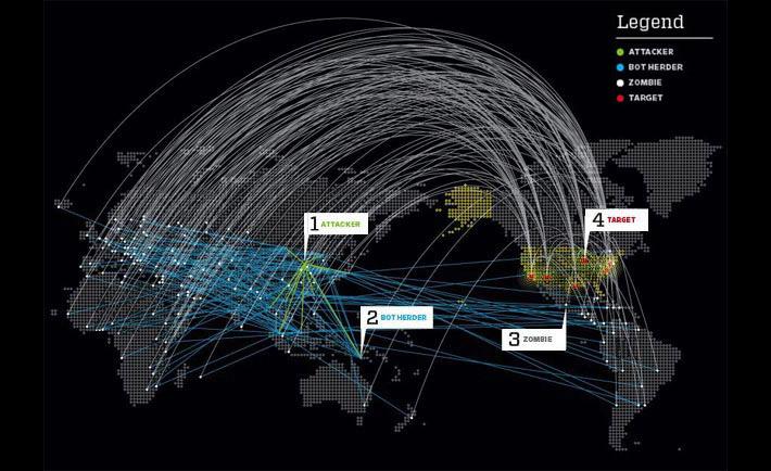 Qué es un ataque DDoS - Qore