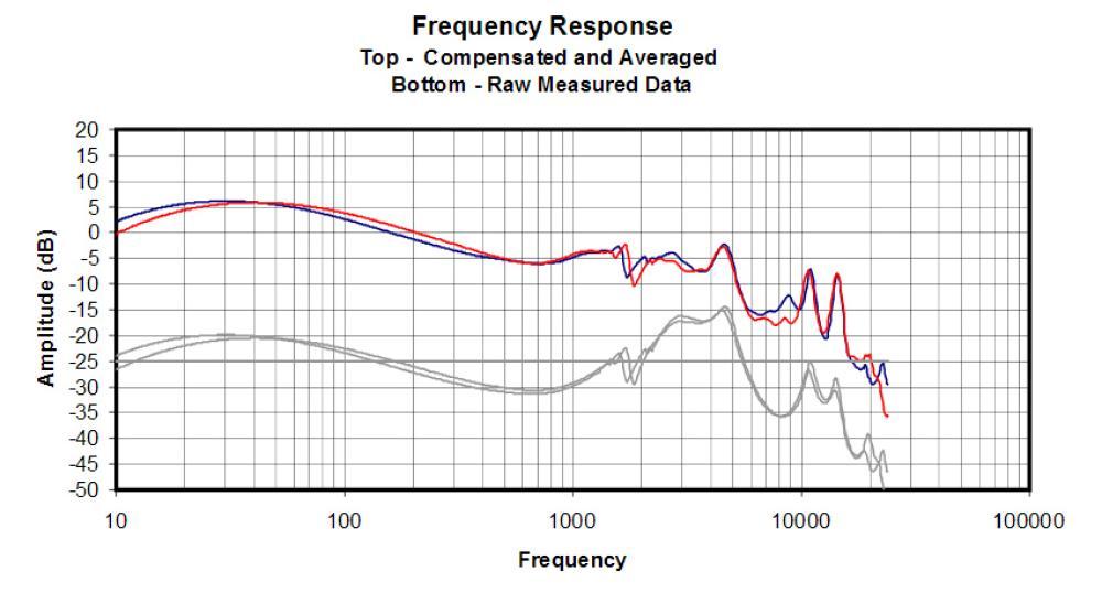 Respuesta de frecuencia de los RHA T20 con el filtro equilibrado (reference filter)