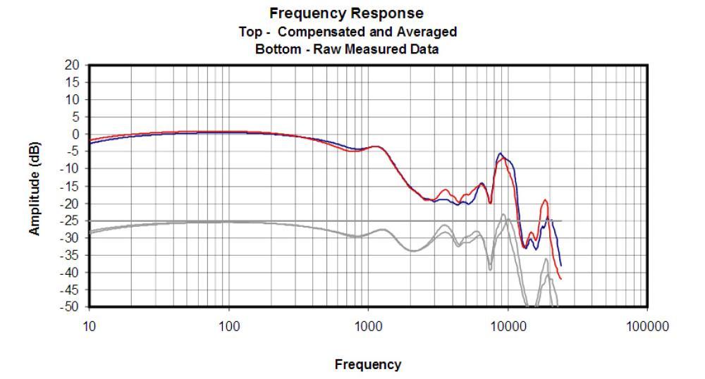 Respuesta de frecuencia de los Optoma NuForce HEM2