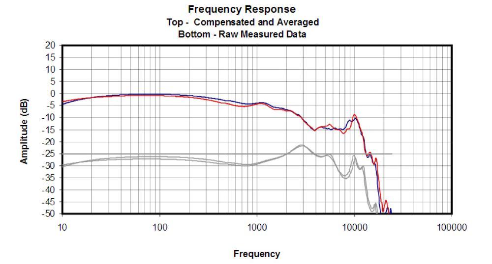Respuesta de frecuencia de los Klipsch Reference X6i