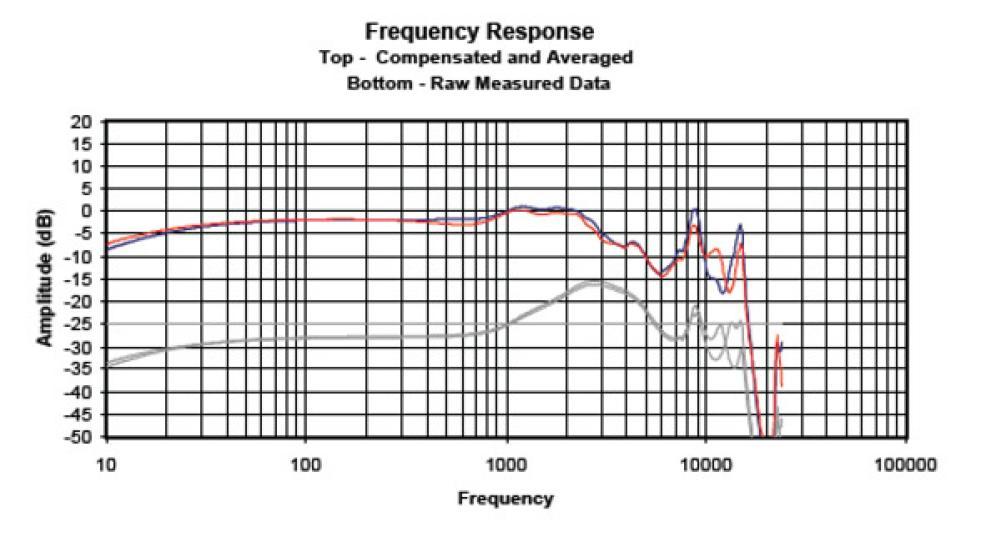 Respuesta de frecuencia de los Etymotic Research ER4P-T