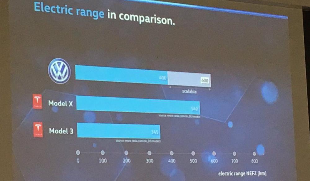 Esta es la gráfica con la que Volkswagen mintió al público acerca del rango del Model 3