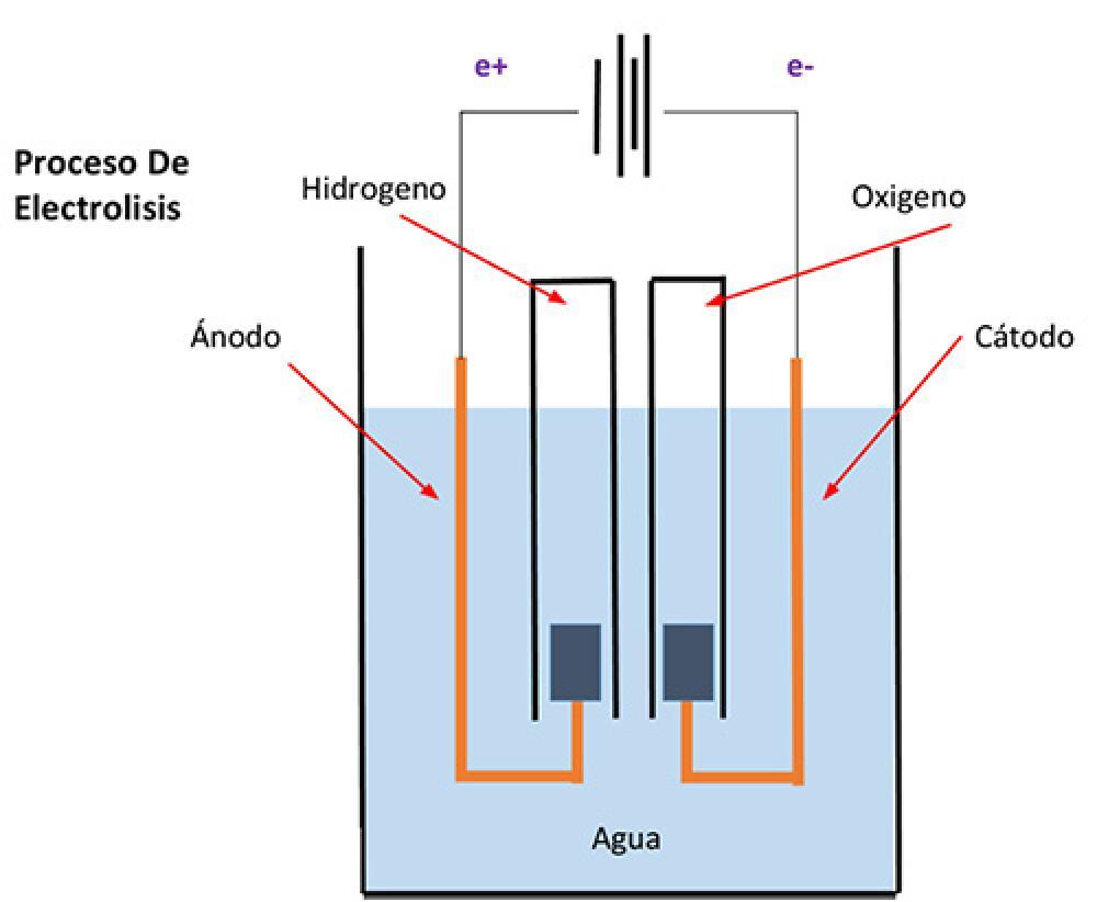 El proceso de la electrólisis del agua
