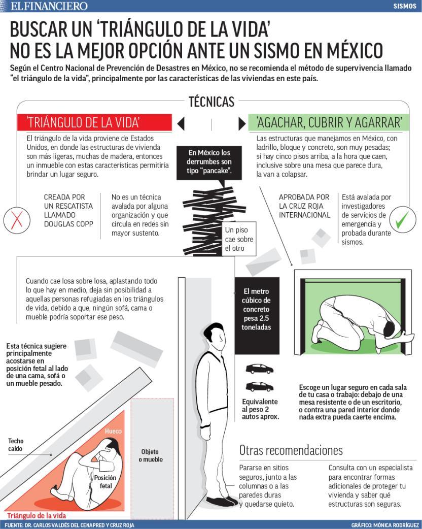 Infografía de El Financiero con recomendaciones oficiales.