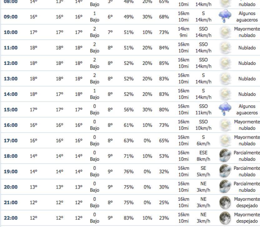 Datos del Sistema Meteorológico Nacional
