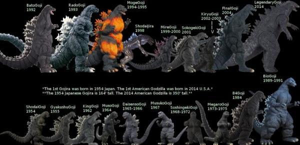 Godzilla con el paso de los años
