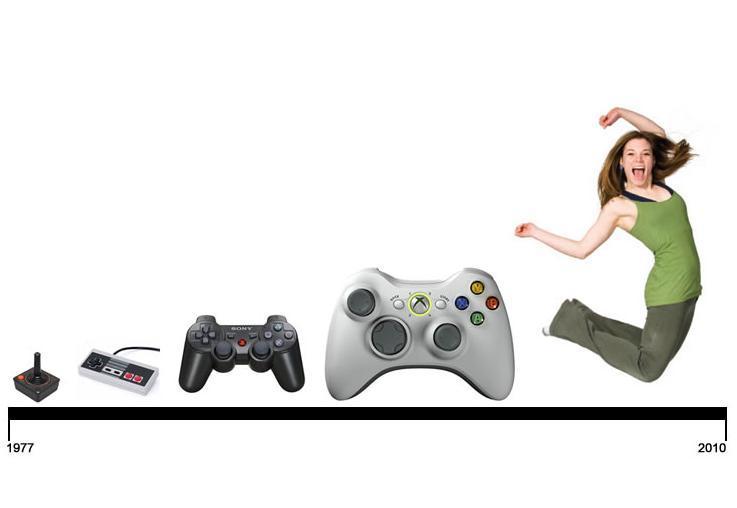 Evolución de los controles