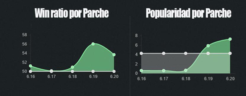 Win ratio y Popularidad