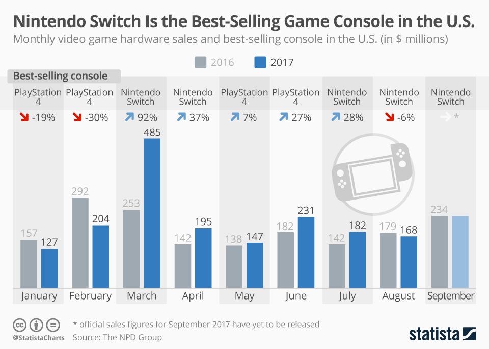 25baaa53946 Switch reporta mejores ventas que las de PS4 y Xbox One en 2016 ...