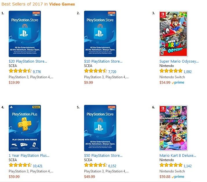 Super Mario Odyssey Fue El Juego Mas Vendido De 2017 En Amazon Levelup
