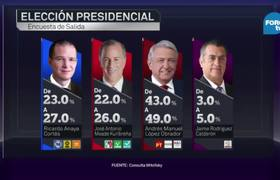 AMLO gana la Presidencia de México ?