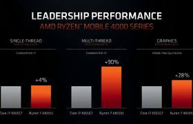 AMD at CES 2020 in 10 minutes