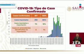México entra a Fase 2 de contingencia por Coronavirus