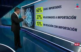 Asciende a 993 casos confirmados de Coronavirus en México