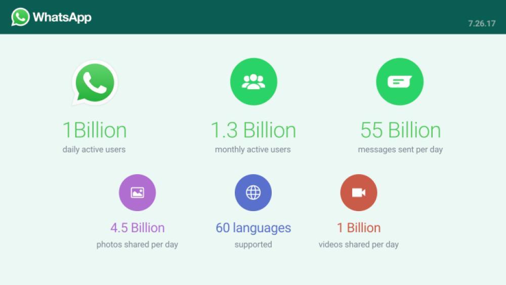 Whatsapp Ya Pasó Los Mil Millones De Usuarios Diarios Y 25