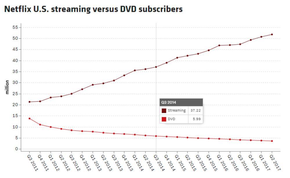 Usuarios de streaming contra usuarios de servicio DVD (Estados Unidos). Fuentes: Netflix, recode.