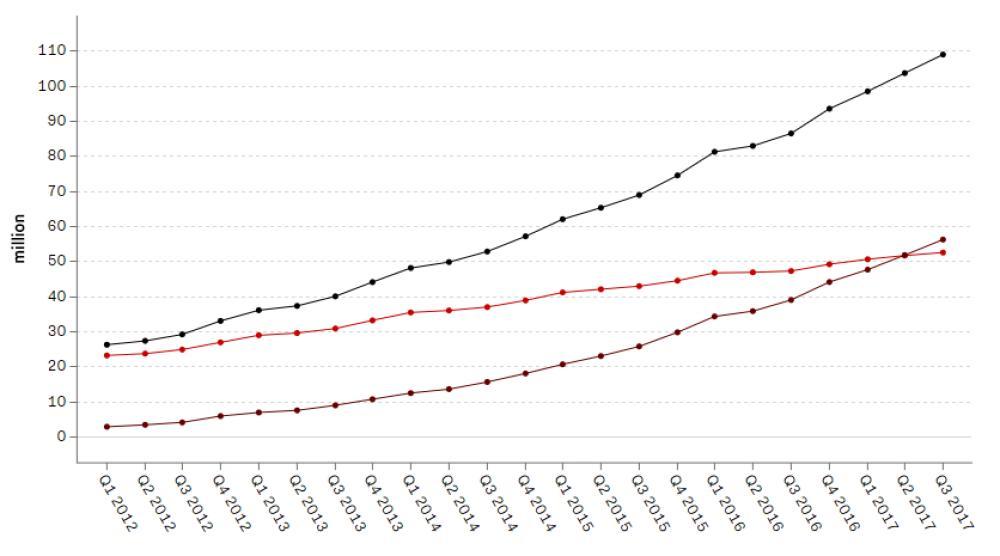 Crecimiento en número de usuarios de Netflix. Fuente: Recode, con información de Netflix.