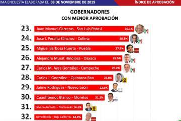 Bonilla el Gobernador peor evaluado de México