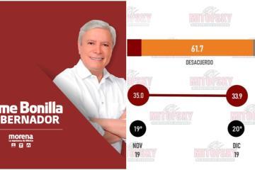 El 61.7% de los bajacalifornianos desaprueba a Bonilla