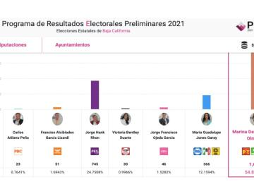 Ya puedes revisar el PREP para resultados preliminares en Baja...