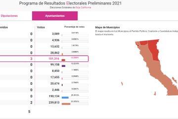 Proyectan triunfo de MORENA en todas las presidencias municipales...