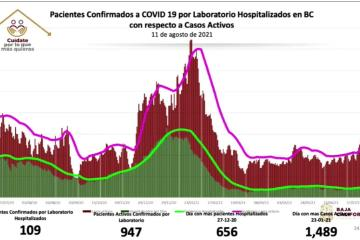 Baja California close to one thousand active cases