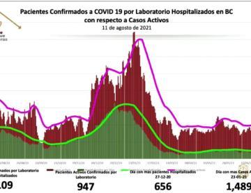Se acerca Baja California a los mil casos activos