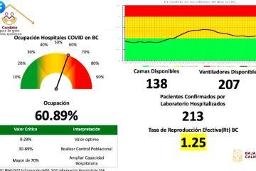 Tasa de reproducción efectiva de Covid-19 sube en Baja California