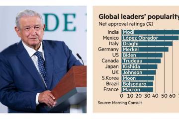 Financial Times ubica a AMLO como segundo líder mundial con más...