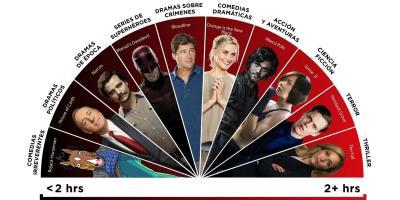 Netflix: ¿Qué series se consumen más rápido?