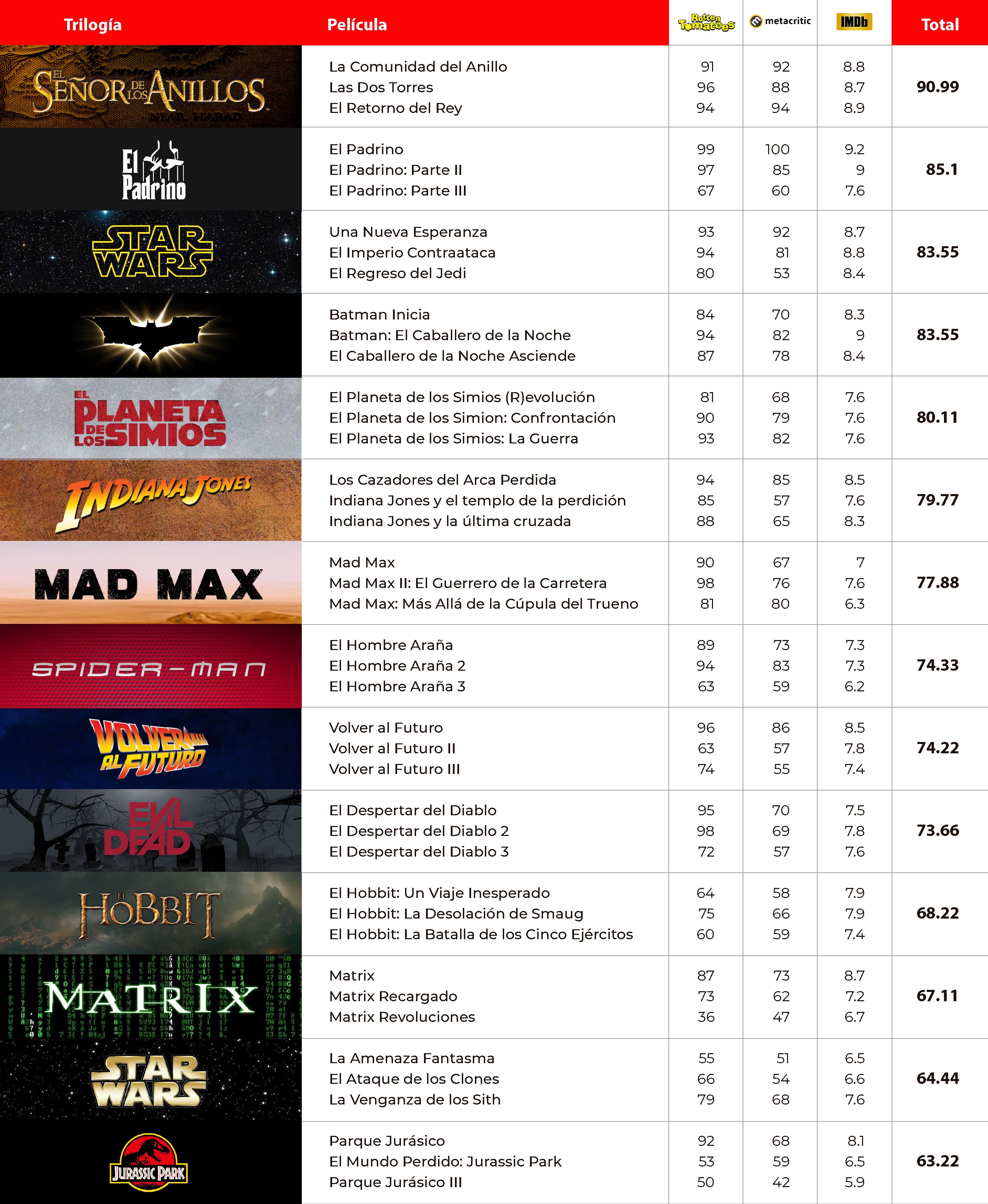 Las trilogías fílmicas más populares entre críticos y público.